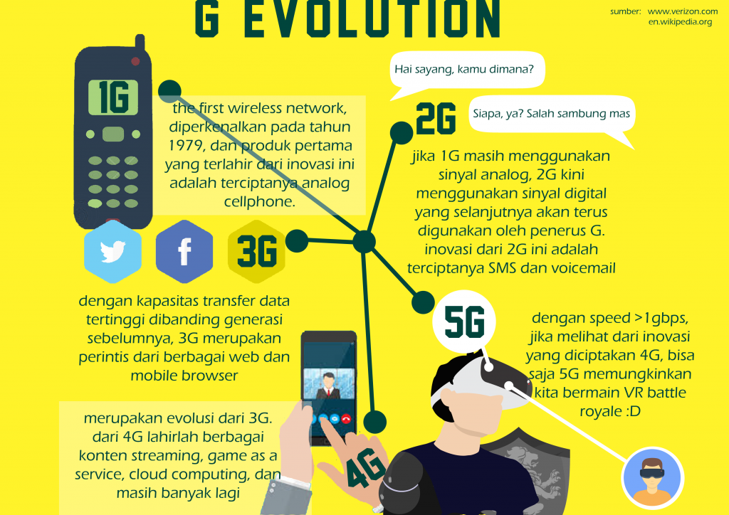 G evolution from 1G to 5G
