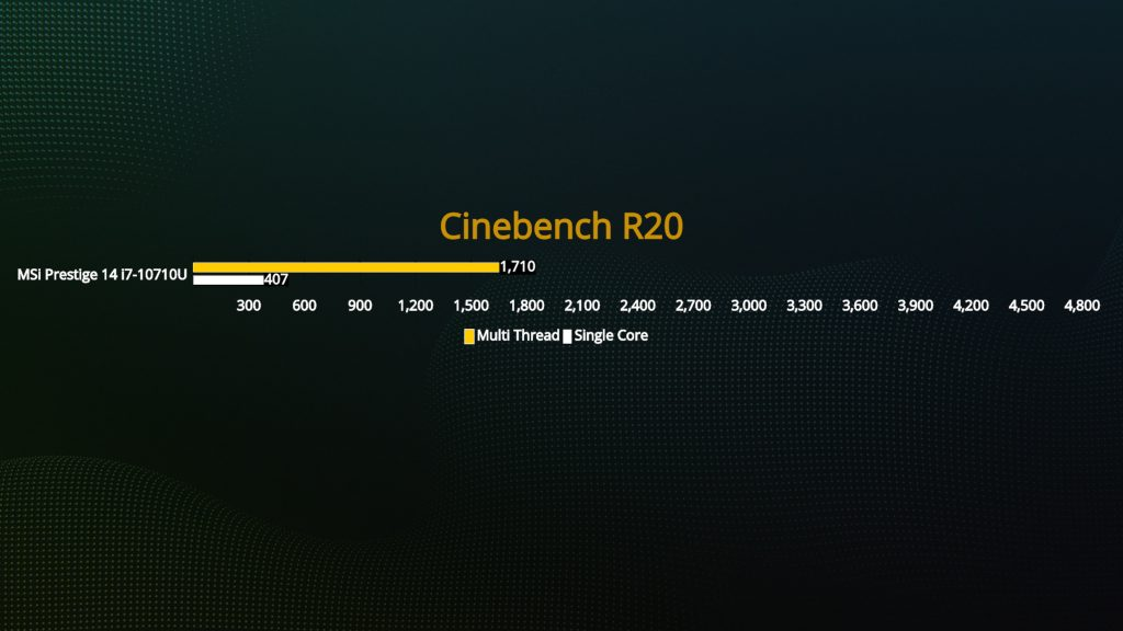 Benchmark MSI Prestige 14 Cinebench R20