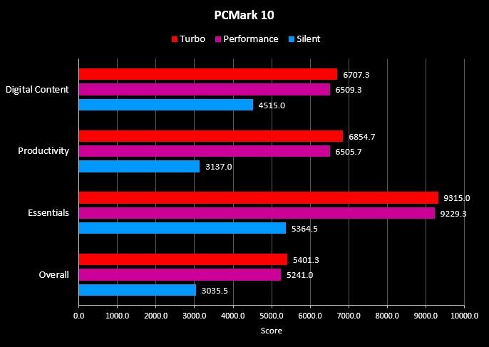 Benchmark PCMark 10 G14
