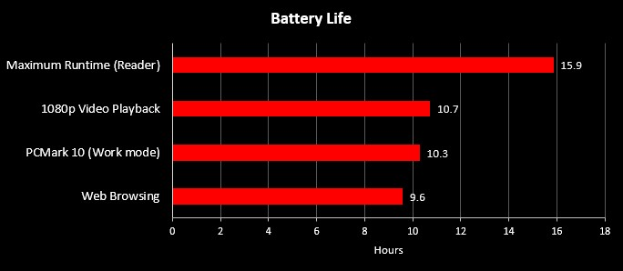 Benchmark Battery Life G14