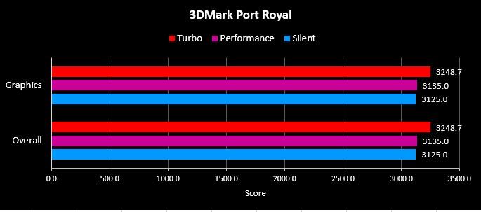 Benchmark 3DMark G14