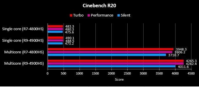 Benchmark CineBench R20 G14