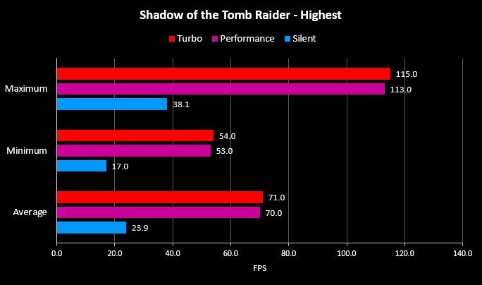 Benchmark Shadow of Tomb Raider G14