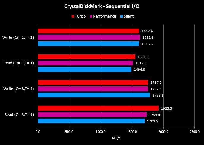 Benchmark CrystalDiskMark G14